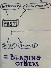 Living in the past leads to energy-draining emotions like anger and resentment.